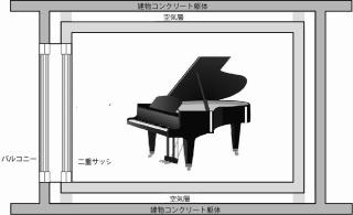 モーツァルトパーク戸田公園 防音構造