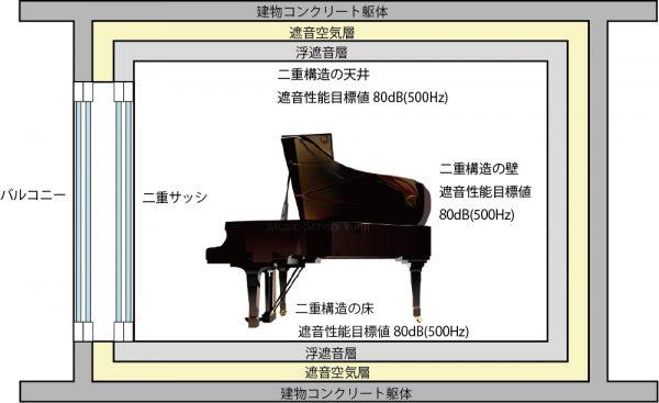 サウンドプルーフは防音二重構造になっているため、長時間の楽器演奏に対応しています。