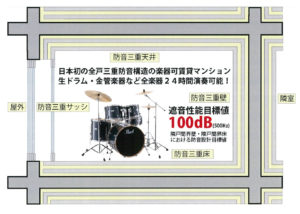 生ドラム 3重構造 サウンドフォルム矢口渡 24時間 楽器演奏可