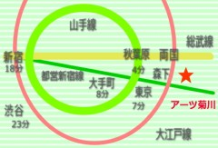 アーツ菊川