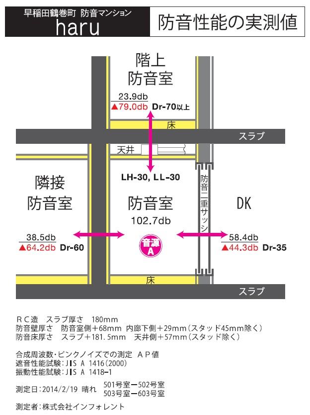 防音マンション 神楽坂haru 防音性能