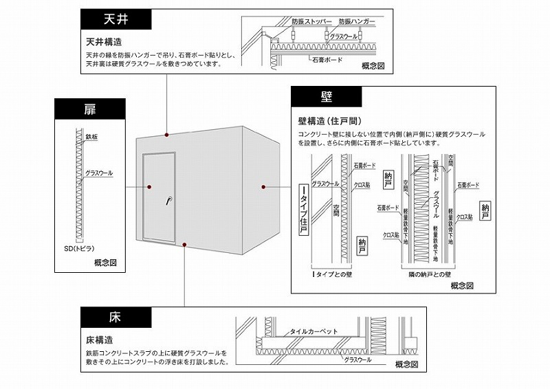 パークキューブ笹塚・防音構造