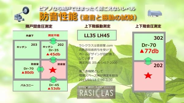 24時間演奏可の防音マンションOAKS江古田ラシクラスの防音性能は▲80 防音性能の限界に挑戦しています。