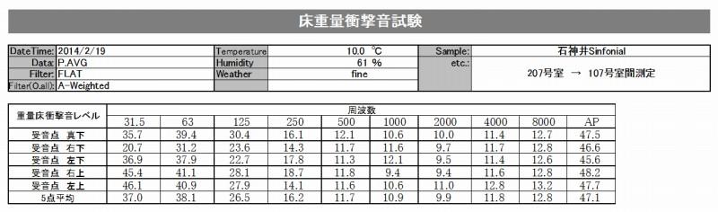 防音性能・重量衝撃音性能評価データー(石神井シンフォニアル)