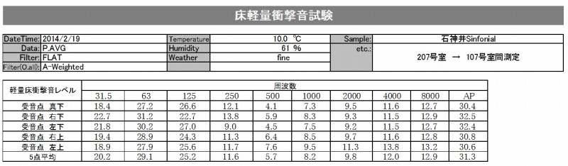 防音性能・軽量衝撃音性能評価データー(石神井シンフォニアル)