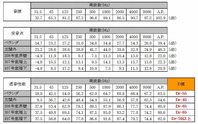 防音性能・遮音性能評価2データー(石神井シンフォニアル)