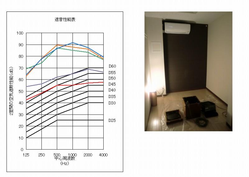 防音性能・遮音性能評価2グラフ(石神井シンフォニアル)