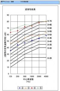 防音室 遮音性能試験 テストの動画・試験結果を公開 【金線】遮音性能試験グラフ