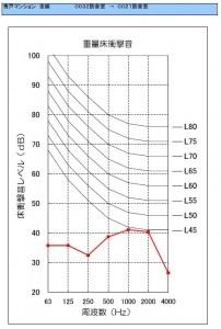 防音室 遮音性能試験 テストの動画・試験結果を公開 【金線】重量衝撃音 試験結果